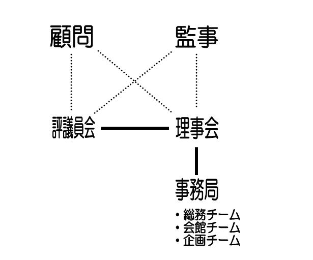 組織図png